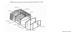 آیین نامه ضوابط طرح و محاسبه ساختمانهای صنعتی فولادی